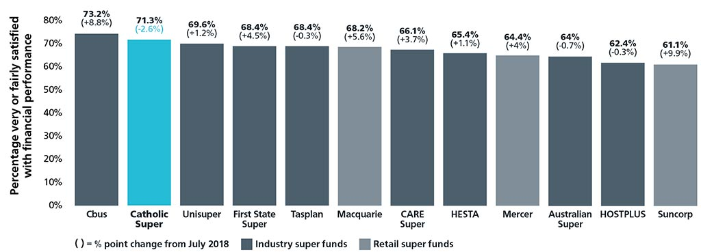 Industry Super Fund Member Satisfaction Graph